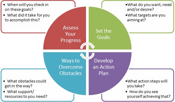 The Process of Coaching In 4 Steps