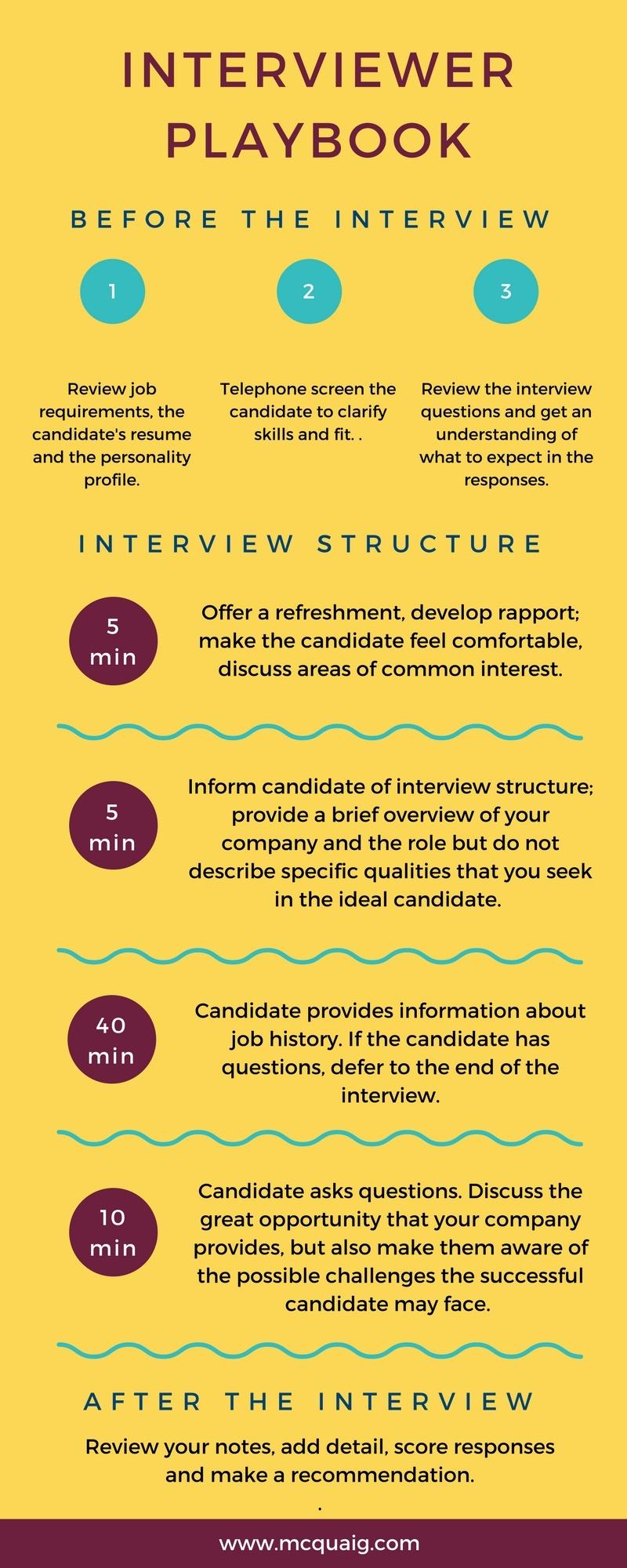 The Interviewer Playbook: A Winning Interview Process Template
