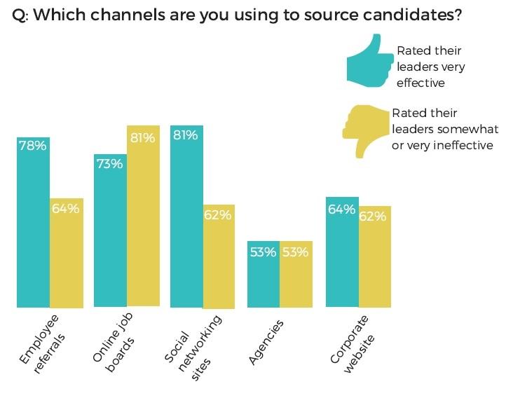channel-usage-good-v-bad-leaders.jpg